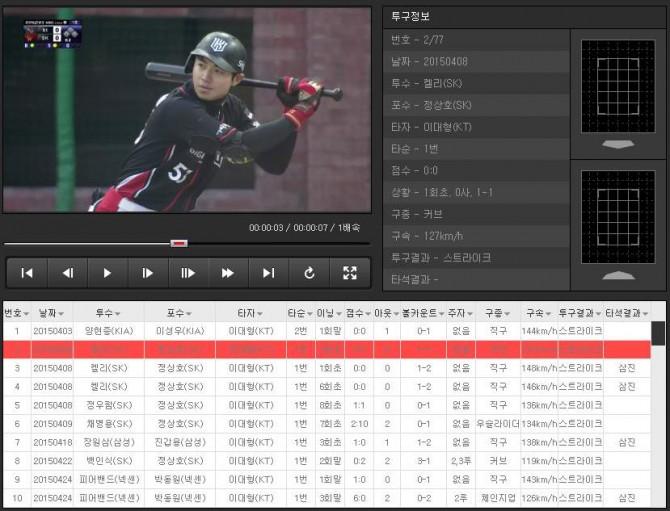 KT 위즈 야구단은 경기 중에 일어나는 모든 상황을 빅데이터화한 분석 시스템(PIP)을 올해 본격적으로 도입해 선수별 강점과 약점을 찾는 데 활용하고 있다.    - KT 위즈 제공
